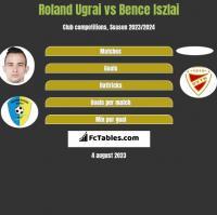 Roland Ugrai vs Bence Iszlai h2h player stats