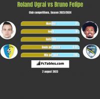 Roland Ugrai vs Bruno Felipe h2h player stats