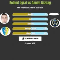 Roland Ugrai vs Daniel Gazdag h2h player stats