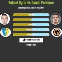 Roland Ugrai vs Daniel Podence h2h player stats