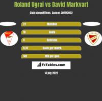 Roland Ugrai vs David Markvart h2h player stats