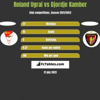 Roland Ugrai vs Djordje Kamber h2h player stats