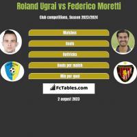 Roland Ugrai vs Federico Moretti h2h player stats