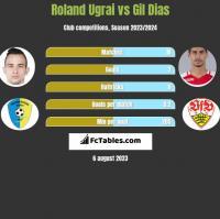 Roland Ugrai vs Gil Dias h2h player stats