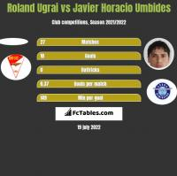 Roland Ugrai vs Javier Horacio Umbides h2h player stats