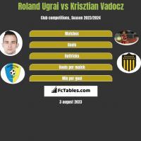 Roland Ugrai vs Krisztian Vadocz h2h player stats
