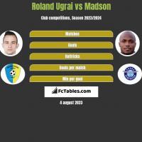 Roland Ugrai vs Madson h2h player stats