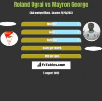 Roland Ugrai vs Mayron George h2h player stats