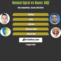 Roland Ugrai vs Naser Aliji h2h player stats