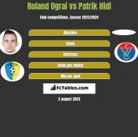 Roland Ugrai vs Patrik Hidi h2h player stats
