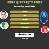 Roland Ugrai vs Spyros Natsos h2h player stats