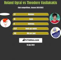 Roland Ugrai vs Theodore Vasilakakis h2h player stats