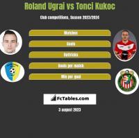 Roland Ugrai vs Tonci Kukoc h2h player stats