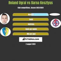 Roland Ugrai vs Barna Kesztyus h2h player stats