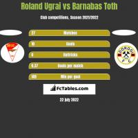 Roland Ugrai vs Barnabas Toth h2h player stats