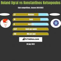 Roland Ugrai vs Konstantinos Kotsopoulos h2h player stats