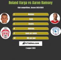 Roland Varga vs Aaron Ramsey h2h player stats