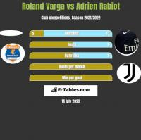 Roland Varga vs Adrien Rabiot h2h player stats