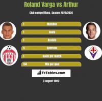 Roland Varga vs Arthur h2h player stats