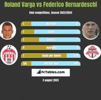 Roland Varga vs Federico Bernardeschi h2h player stats