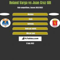 Roland Varga vs Juan Cruz Gill h2h player stats
