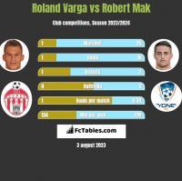 Roland Varga vs Robert Mak h2h player stats