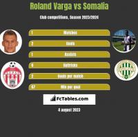 Roland Varga vs Somalia h2h player stats