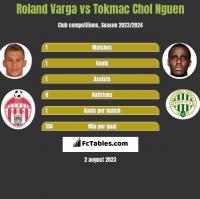 Roland Varga vs Tokmac Chol Nguen h2h player stats