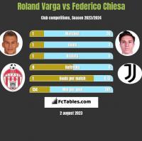 Roland Varga vs Federico Chiesa h2h player stats