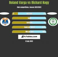 Roland Varga vs Richard Nagy h2h player stats