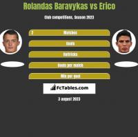Rolandas Baravykas vs Erico h2h player stats