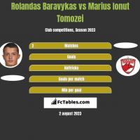 Rolandas Baravykas vs Marius Ionut Tomozei h2h player stats