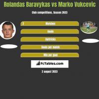 Rolandas Baravykas vs Marko Vukcevic h2h player stats