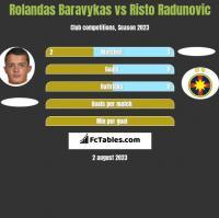 Rolandas Baravykas vs Risto Radunovic h2h player stats