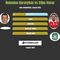 Rolandas Baravykas vs Stipe Vucur h2h player stats