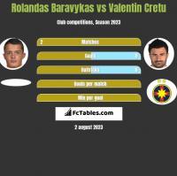 Rolandas Baravykas vs Valentin Cretu h2h player stats