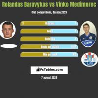 Rolandas Baravykas vs Vinko Medimorec h2h player stats