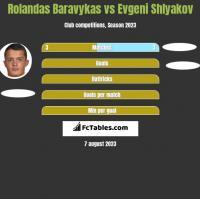 Rolandas Baravykas vs Evgeni Shlyakov h2h player stats