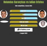 Rolandas Baravykas vs Iulian Cristea h2h player stats
