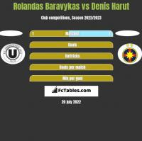 Rolandas Baravykas vs Denis Harut h2h player stats