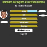 Rolandas Baravykas vs Cristian Bustea h2h player stats