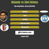 Rolando vs Abel Behma h2h player stats