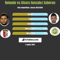 Rolando vs Alvaro Gonzalez Soberon h2h player stats
