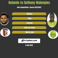 Rolando vs Anthony Walongwa h2h player stats