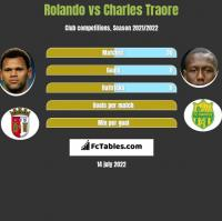 Rolando vs Charles Traore h2h player stats