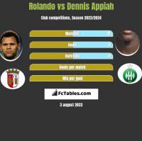 Rolando vs Dennis Appiah h2h player stats