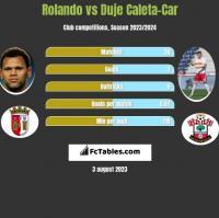 Rolando vs Duje Caleta-Car h2h player stats