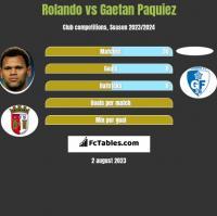 Rolando vs Gaetan Paquiez h2h player stats