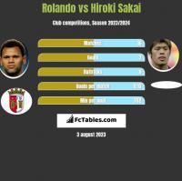 Rolando vs Hiroki Sakai h2h player stats