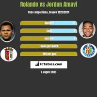 Rolando vs Jordan Amavi h2h player stats